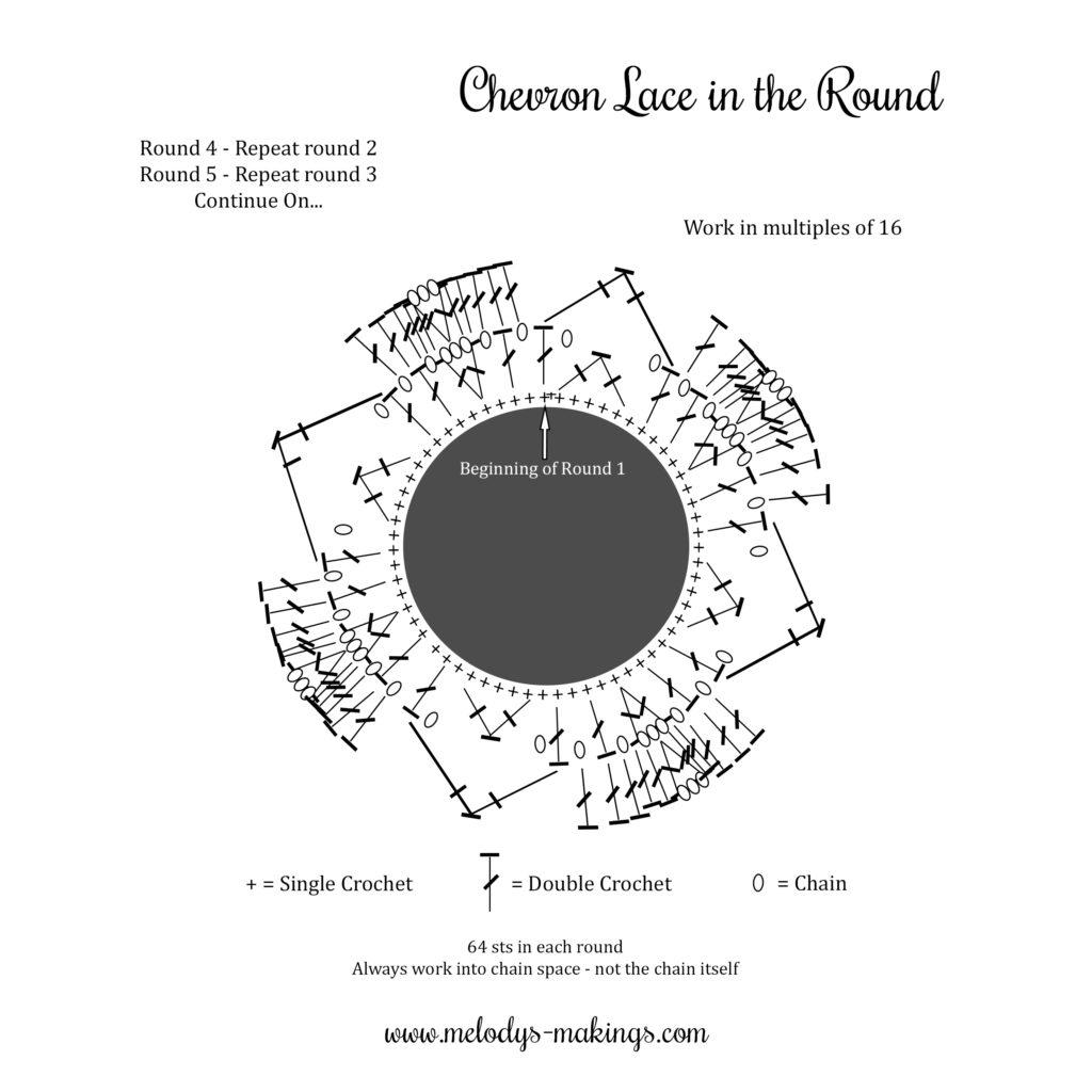 Chevron Lace Stitch Chart in the Round